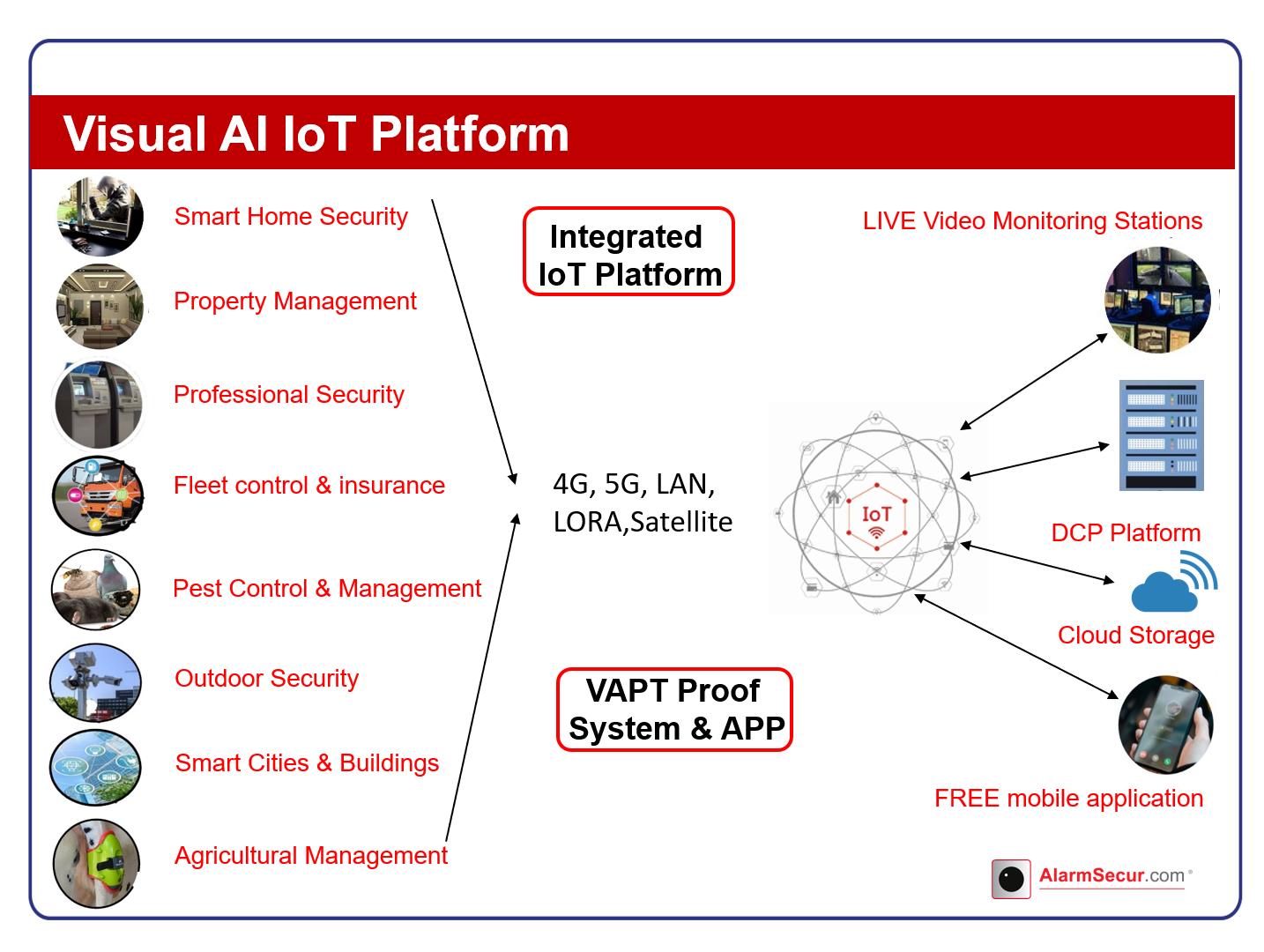 Visual AI IoT Platform